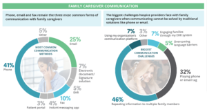 Hospice and palliative care provider communication challenges